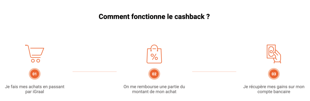 Fonctionnement Cashback avec iGraal