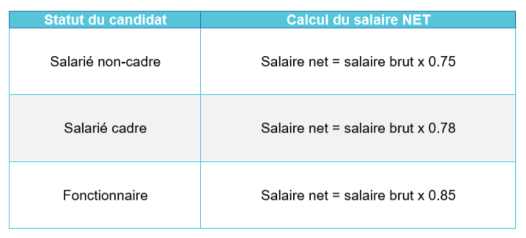 salaire net calculé