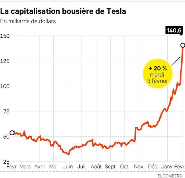 capitalisation boursière Tesla